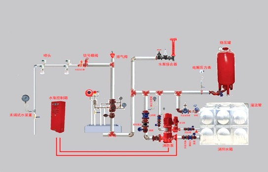 保护区域内发生火灾时,温度升高使闭式喷头玻璃球炸裂而使喷头开启喷水。这时湿式报警阀系统侧压力降低,供水压力大于系统侧压力(产生压差),使阀瓣打开(湿式报警阀开启),其中一路压力水流向洒水喷头,对保护区洒水灭火,同时水流指示器报告起火区域;另一路压力水通过延迟器流向水力警铃,发出持续铃声报警,报警阀组或稳压泵的压力开关输出启动供水泵信号,完成系统启动。系统启动后,由供水泵向开放的喷头供水,开放喷头按不低于设计规定的喷水强度均匀喷水,实施灭火。