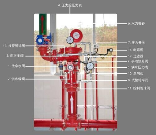 通过火灾报警灭火控制器,直接打开隔膜雨淋阀的电磁阀,使压力腔的水