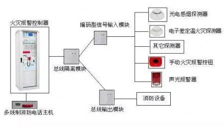 火灾自动报警系统应如何布线?_机电安装_消防工程_及